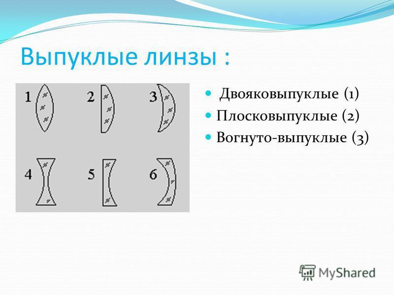 Словарь русского языка С.И. Ожегова: «Линза» – род оптического стекла с криволинейными, чаще сферическими поверхностями.