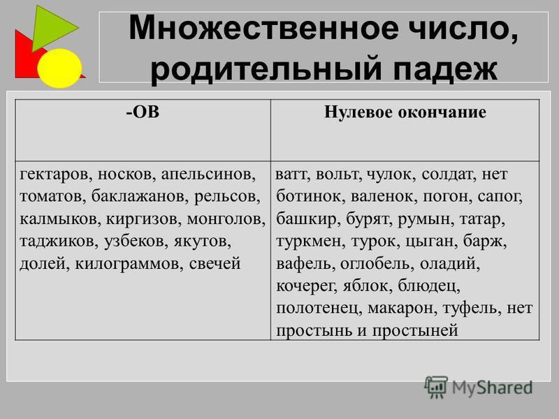 Множественное число, родительный падеж -ОВНулевое окончание гектаров, носков, апельсинов, томатов, баклажанов, рельсов, калмыков, киргизов, монголов, таджиков, узбеков, якутов, долей, килограммов, свечей ватт, вольт, чулок, солдат, нет ботинок, вален