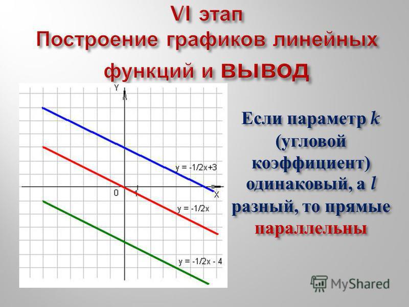 Если параметр k ( угловой коэффициент ) одинаковый, а l разный, то прямые параллельны