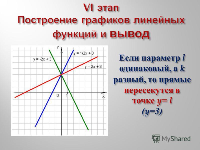 Если параметр l одинаковый, а k разный, то прямые пересекутся в точке y= l (y=3)