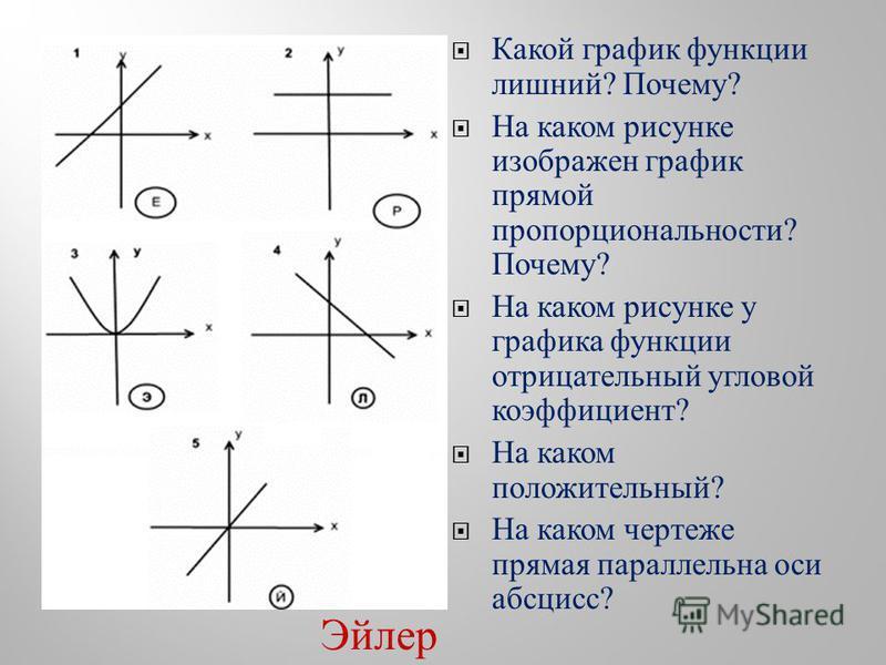 Какой график функции лишний ? Почему ? На каком рисунке изображен график прямой пропорциональности ? Почему ? На каком рисунке у графика функции отрицательный угловой коэффициент ? На каком положительный ? На каком чертеже прямая параллельна оси абсц
