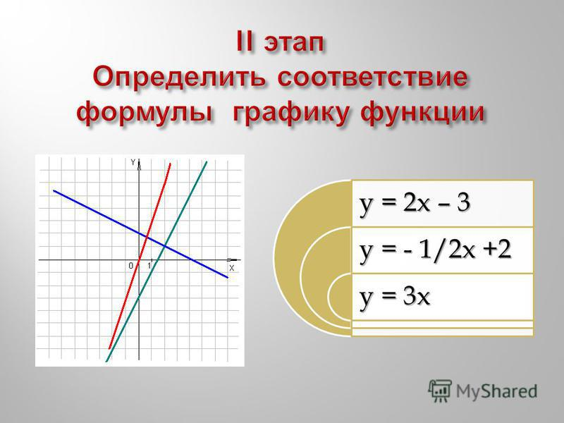 y = 2x – 3 y = - 1/2x +2 y = 3x