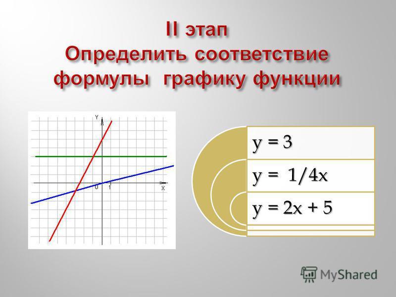 y = 3 y = 1/4x y = 2x + 5
