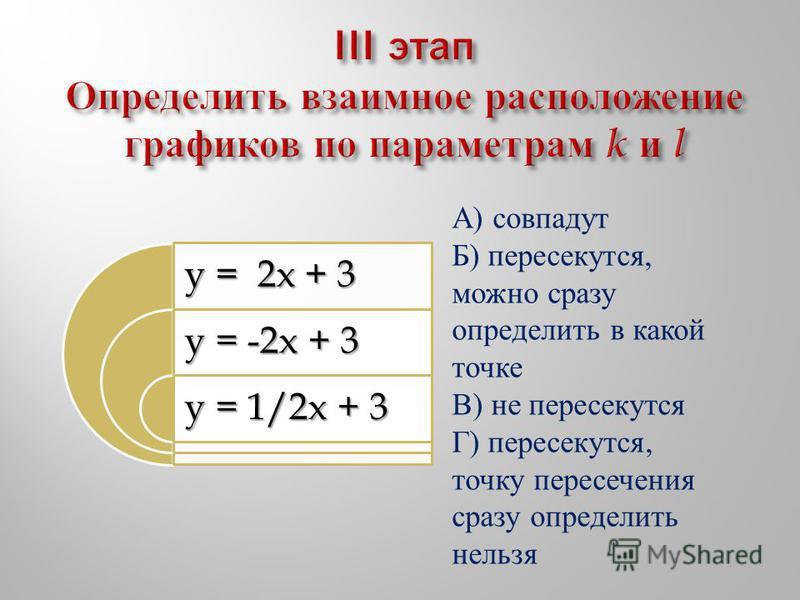y = 2x + 3 y = -2x + 3 y = 1/2x + 3 А) совпадут Б) пересекутся, можно сразу определить в какой точке В) не пересекутся Г) пересекутся, точку пересечения сразу определить нельзя