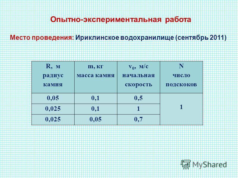 R, м радиус камня m, кг масса камня v 0, м/с начальная скорость N число подскоков 0,050,10,5 1 0,0250,11 0,0250,050,7 Опытно-экспериментальная работа Место проведения: Ириклинское водохранилище (сентябрь 2011)
