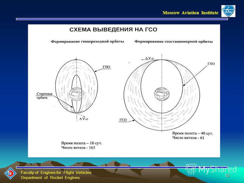 Faculty of Engines for Flight Vehicles Department of Rocket Engines Moscow Aviation Institute ПРЕИМУЩЕСТВА СЭДУ ВНЕОСЕВОЙ СХЕМЫ: Упрощение задач ориентации Большая компактность схемы данного типа. Более простое расположение внутри штатного обтекателя