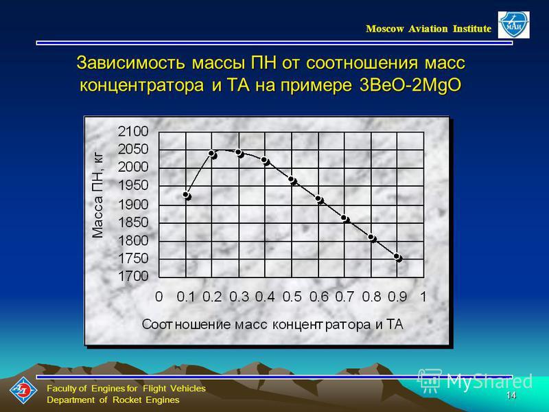 Faculty of Engines for Flight Vehicles Department of Rocket Engines Moscow Aviation Institute 13 ХАРАКТЕРИСТИКИ НЕКОТОРЫХ ФАЗОПЕРЕХОДНЫХ ЭАВ ЭАВТемпература плавления, К Удельная энергоемкость, к Дж/кг К Гидрид лития LiH9652520 Фторид лития LiF1118103
