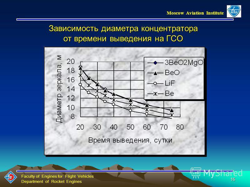 Faculty of Engines for Flight Vehicles Department of Rocket Engines Moscow Aviation Institute 15 Зависимость массы ПН от параметра точности концентратора для различных ЭАВ