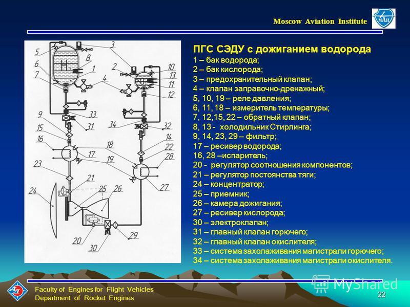 Faculty of Engines for Flight Vehicles Department of Rocket Engines Moscow Aviation Institute 21 ПНЕВМОГИДРОСХЕМА (ПГС) СЭДУ:1-бак 2-предохранительный клапан 3-клапан заправочный; 4,19-датчик давления 5,18-датчик температуры 7-клапан дренажный 8,6,17