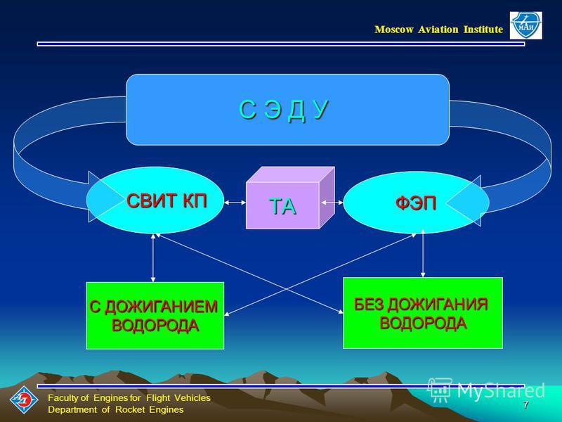Faculty of Engines for Flight Vehicles Department of Rocket Engines Moscow Aviation Institute 6 Основные требования к СЭДУ Необходимость создания легкого крупногабаритного зеркала-концентратора, обеспечивающего высокую степень концентрации солнечного