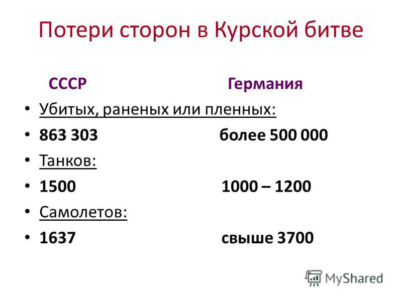 Потери сторон в Курской битве СССР Германия Убитых, раненых или пленных: 863 303 более 500 000 Танков: 1500 1000 – 1200 Самолетов: 1637 свыше 3700