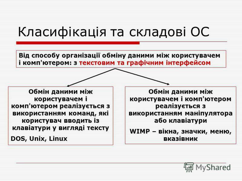 Класифікація та складові ОС Від способу організації обміну даними між користувачем і комп'ютером: з текстовим та графічним інтерфейсом Обмін даними між користувачем і комп'ютером реалізується з використанням команд, які користувач вводить із клавіату