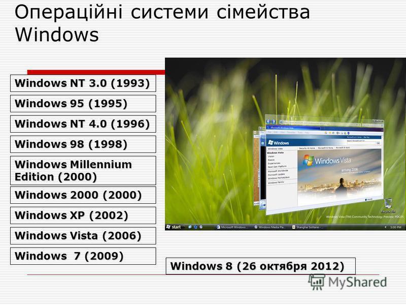 Операційні системи сімейства Windows Windows NT 3.0 (1993) Windows 95 (1995) Windows NT 4.0 (1996) Windows 98 (1998) Windows Millennium Edition (2000) Windows 2000 (2000) Windows XP (2002) Windows Vista (2006) Windows 7 (2009) Windows 8 (26 октября 2