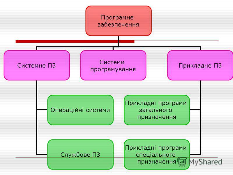 Програмне забезпечення Системне ПЗ Системи програмування Прикладне ПЗ Операційні системи Службове ПЗ Прикладні програми загального призначення Прикладні програми спеціального призначення