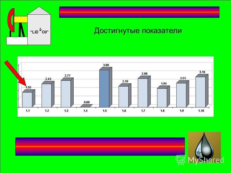 Oil LiD Достигнутые показатели