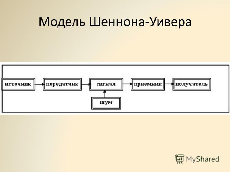 Модель Шеннона-Уивера