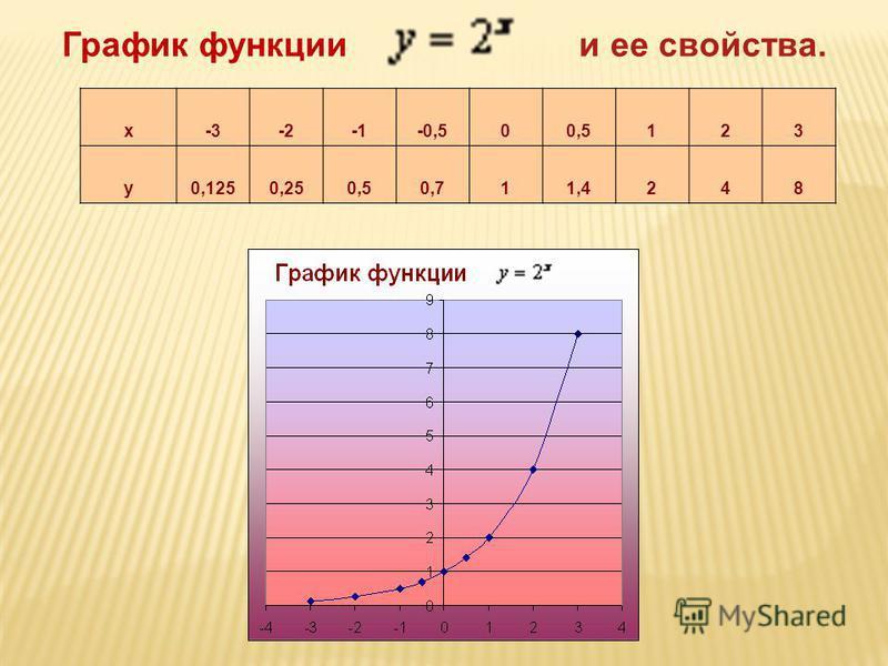 График функции и ее свойства. х-3-2-0,500,5123 у 0,1250,250,50,711,4248