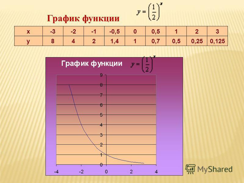 х-3-2-0,500,5123 у 8421,410,70,50,250,125 График функции