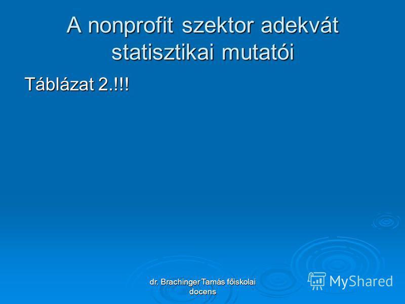 dr. Brachinger Tamás főiskolai docens A nonprofit szektor adekvát statisztikai mutatói Táblázat 2.!!!