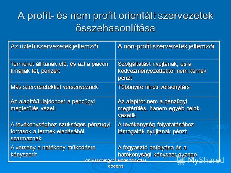 dr. Brachinger Tamás főiskolai docens A profit- és nem profit orientált szervezetek összehasonlítása Az üzleti szervezetek jellemzői A non-profit szervezetek jellemzői Terméket állítanak elő, és azt a piacon kínálják fel, pénzért Szolgáltatást nyújta