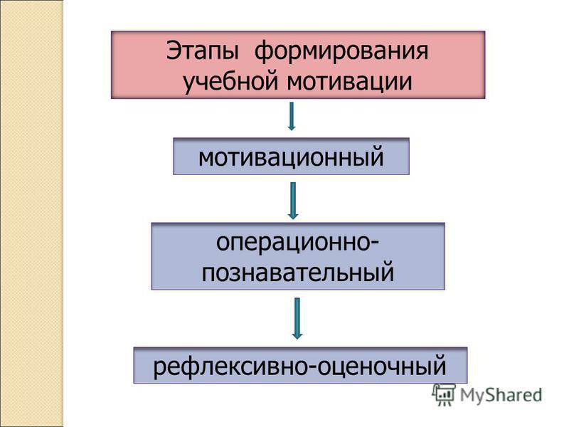 Этапы формирования учебной мотивации мотивационный операционно- познавательный рефлексивно-оценочный
