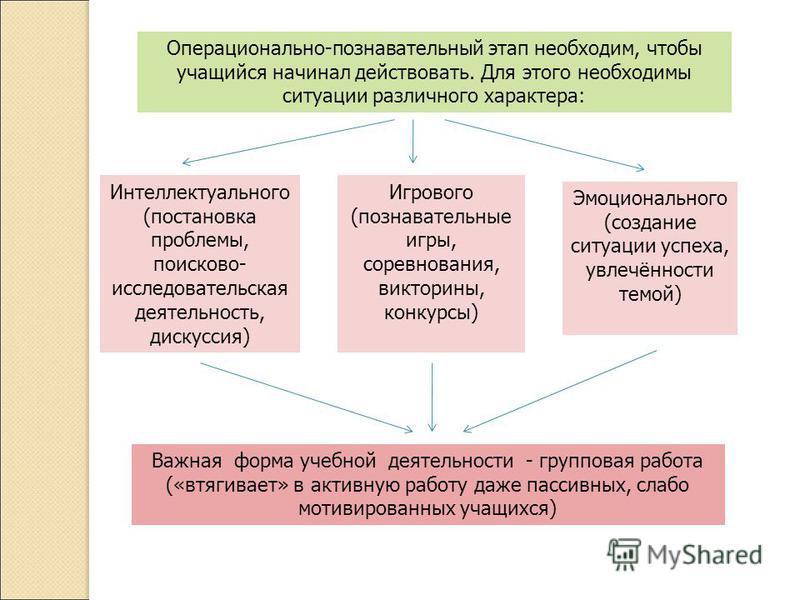 Операционально-познавательный этап необходим, чтобы учащийся начинал действовать. Для этого необходимы ситуации различного характера: Интеллектуального (постановка проблемы, поисково- исследовательская деятельность, дискуссия) Игрового (познавательны