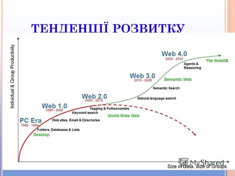 ТЕНДЕНЦІЇ РОЗВИТКУ Te Text Txt Text