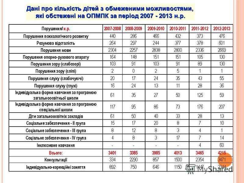 Дані про кількість дітей з обмеженими можливостями, які обстежені на ОПМПК за період 2007 - 2013 н.р.
