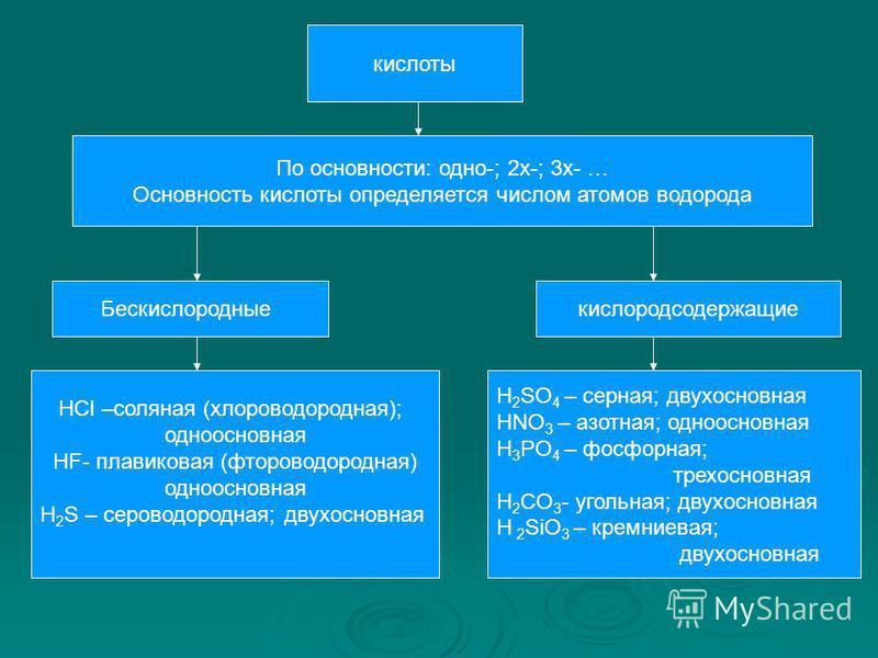 кислоты По основности: одно-; 2 х-; 3 х- … Основность кислоты определяется числом атомов водорода Бескислородныекислородсодержащие HCl –соляная (хлороводородная); одноосновная HF- плавиковая (фтороводородная) одноосновная H 2 S – сероводородная; двух