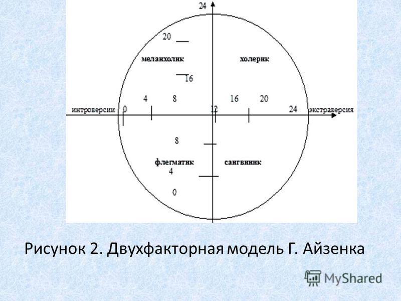 Рисунок 2. Двухфакторная модель Г. Айзенка