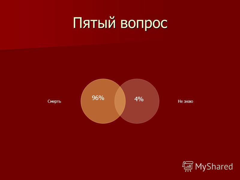 Пятый вопрос Смерть Не знаю 4% 96%