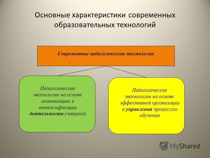 Основные характеристики современных образовательных технологий Современные педагогические технологии Педагогические технологии на основе активизации и интенсификации деятельности учащихся Педагогические технологии на основе эффективной организации и