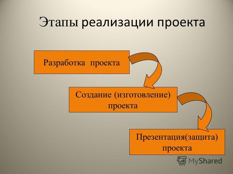 Этапы реализации проекта Разработка проекта Создание (изготовление) проекта Презентация(защита) проекта