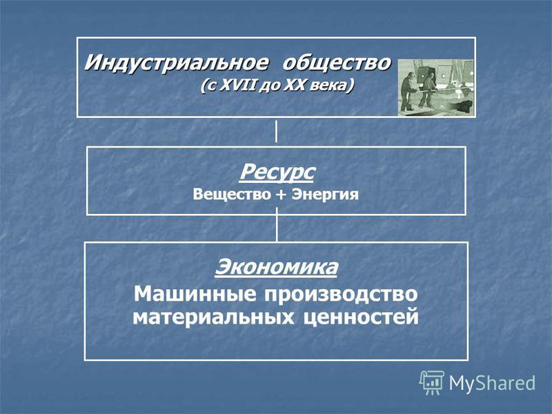 Индустриальное общество (с XVII до ХХ века) Ресурс Вещество + Энергия Экономика Машинные производство материальных ценностей