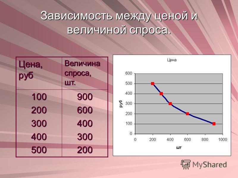 Зависимость между ценой и величиной спроса. Цена, руб Величина спроса, шт. 100200300400500900600400300200