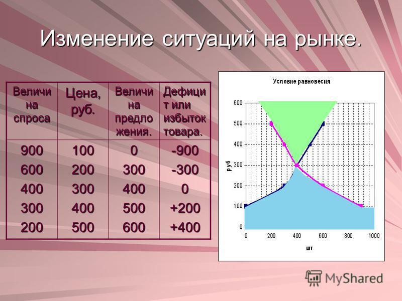 Изменение ситуаций на рынке. Величи на спроса Цена, руб. Величи на предложения. Дефици т или избыток товара. 9006004003002001002003004005000300400500600-900-3000+200+400