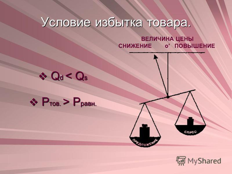 Условие избытка товара. Q d < Q s Q d < Q s Р тов. > Р равн. Р тов. > Р равн. ВЕЛИЧИНА ЦЕНЫ СНИЖЕНИЕо' ПОВЫШЕНИЕ