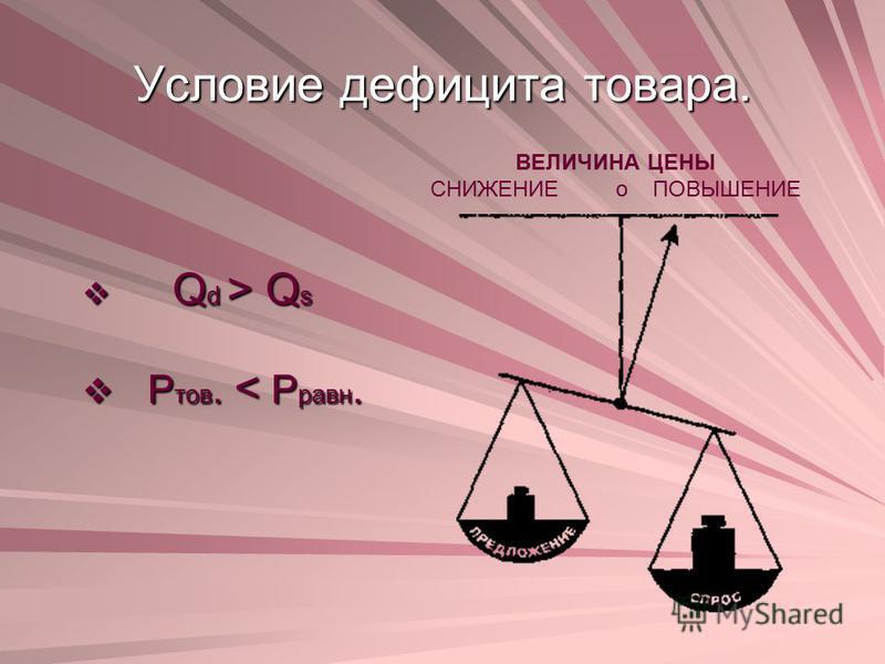 Условие дефицита товара. Q d > Q s Q d > Q s Р тов. < Р равн. Р тов. < Р равн. ВЕЛИЧИНА ЦЕНЫ СНИЖЕНИЕ о ПОВЫШЕНИЕ