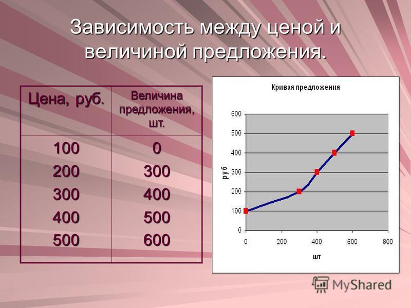 Зависимость между ценой и величиной предложения. Цена, руб. Величина предложения, шт. 1002003004005000300400500600