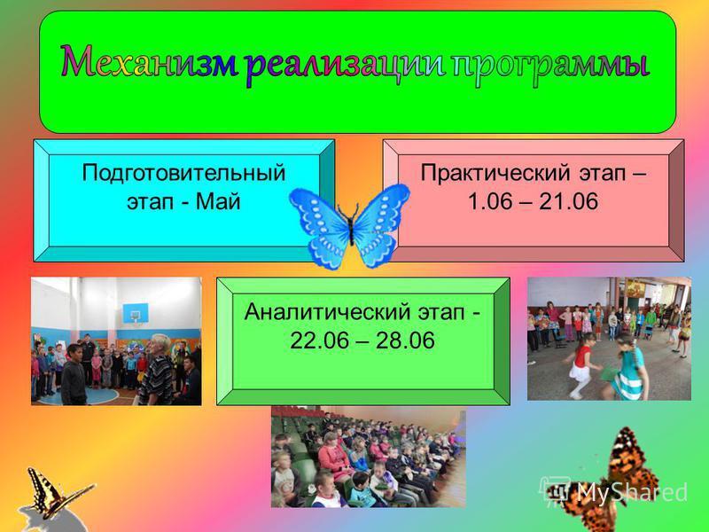 Подготовительный этап - Май Аналитический этап - 22.06 – 28.06 Практический этап – 1.06 – 21.06