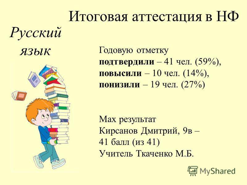 Итоговая аттестация в НФ Русский язык Годовую отметку подтвердили – 41 чел. (59%), повысили – 10 чел. (14%), понизили – 19 чел. (27%) Max результат Кирсанов Дмитрий, 9 в – 41 балл (из 41) Учитель Ткаченко М.Б.