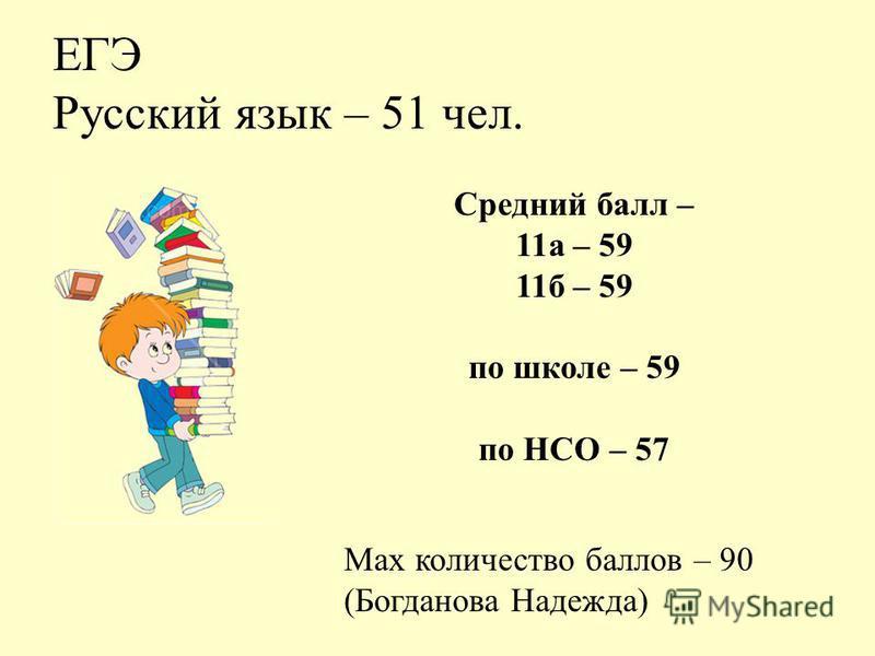 ЕГЭ Русский язык – 51 чел. Max количество баллов – 90 (Богданова Надежда) Средний балл – 11 а – 59 11 б – 59 по школе – 59 по НСО – 57