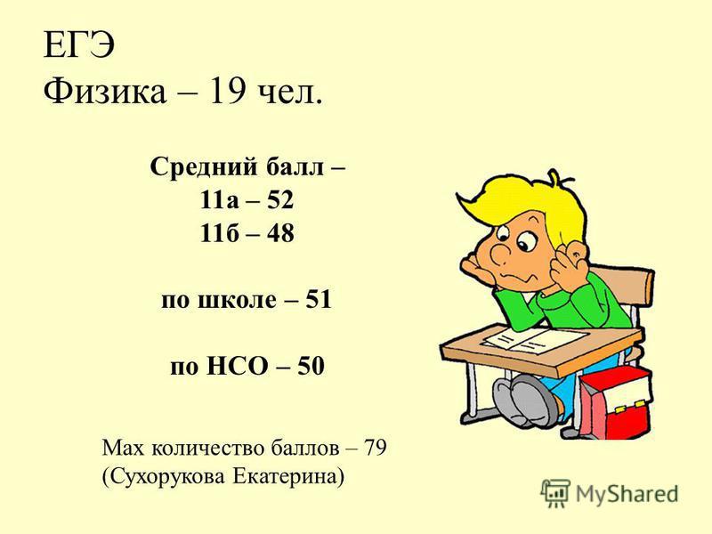 ЕГЭ Физика – 19 чел. Max количество баллов – 79 (Сухорукова Екатерина) Средний балл – 11 а – 52 11 б – 48 по школе – 51 по НСО – 50