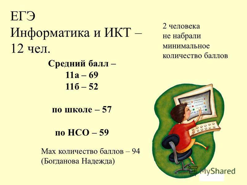 ЕГЭ Информатика и ИКТ – 12 чел. Max количество баллов – 94 (Богданова Надежда) Средний балл – 11 а – 69 11 б – 52 по школе – 57 по НСО – 59 2 человека не набрали минимальное количество баллов