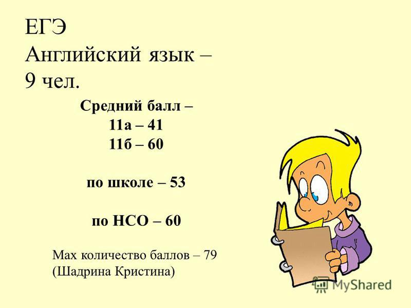 ЕГЭ Английский язык – 9 чел. Средний балл – 11 а – 41 11 б – 60 по школе – 53 по НСО – 60 Max количество баллов – 79 (Шадрина Кристина)