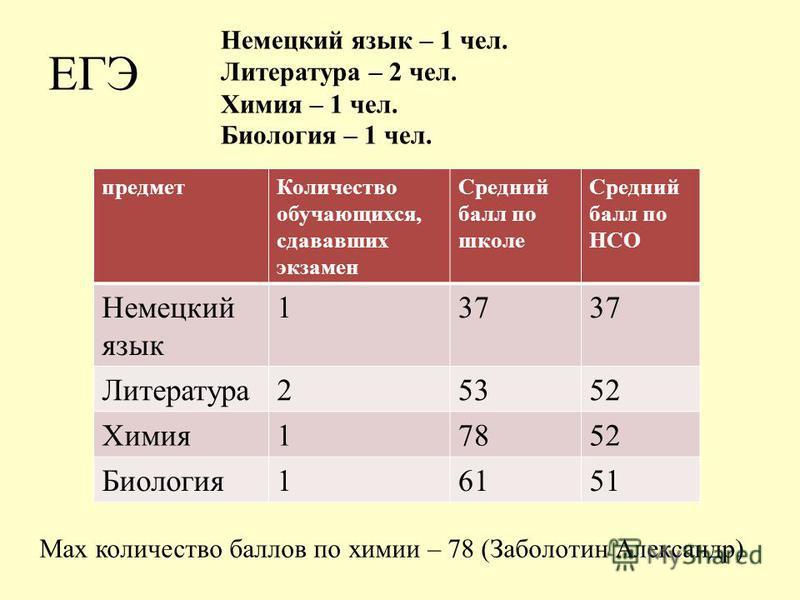 ЕГЭ Немецкий язык – 1 чел. Литература – 2 чел. Химия – 1 чел. Биология – 1 чел. Max количество баллов по химии – 78 (Заболотин Александр) предмет Количество обучающихся, сдававших экзамен Средний балл по школе Средний балл по НСО Немецкий язык 137 Ли
