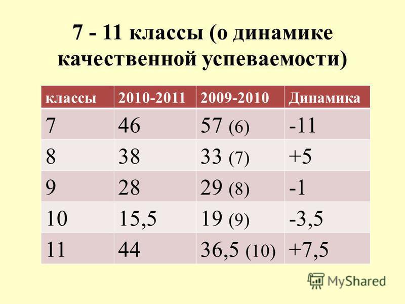 7 - 11 классы (о динамике качественной успеваемости) классы 2010-20112009-2010Динамика 74657 (6) -11 83833 (7) +5 92829 (8) 1015,519 (9) -3,5 114436,5 (10) +7,5