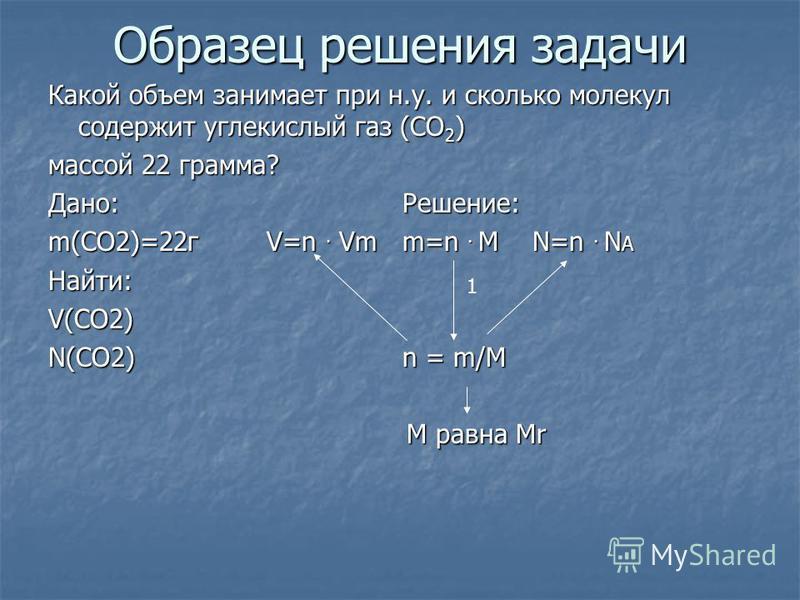 Образец решения задачи Какой объем занимает при н.у. и сколько молекул содержит углекислый газ (СO 2 ) массой 22 грамма? Дано: Решение: m(CO2)=22 г V=n. Vm m=n. M N=n. N A Найти:V(CO2) N(CO2) n = m/M M равна Mr M равна Mr 1