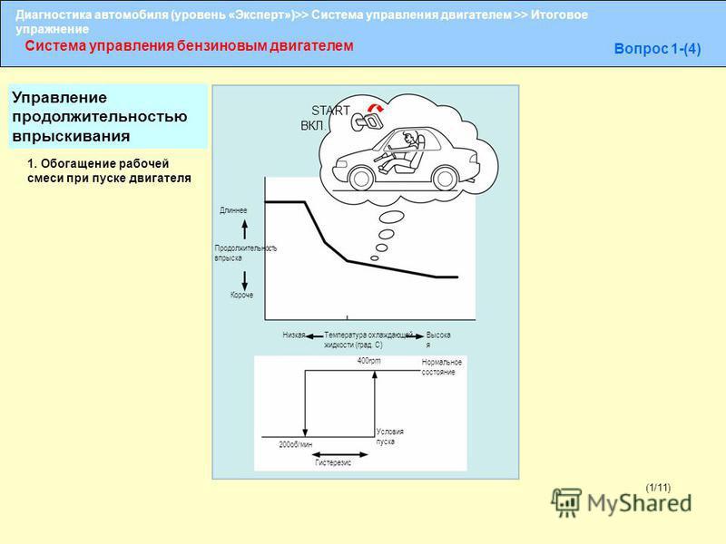 Диагностика автомобиля (уровень «Эксперт»)>> Система управления двигателем >> Итоговое упражнение Система управления бензиновым двигателем Вопрос 1-(4) (1/11) Длиннее 1. Обогащение рабочей смеси при пуске двигателя Продолжительность впрыска Короче ST