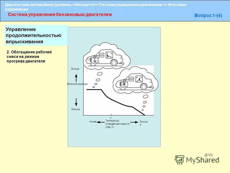 Диагностика автомобиля (уровень «Эксперт»)>> Система управления двигателем >> Итоговое упражнение Система управления бензиновым двигателем Вопрос 1-(4) (2/11) Больше 2. Обогащение рабочей смеси на режиме прогрева двигателя Величина коррекции Меньше Н